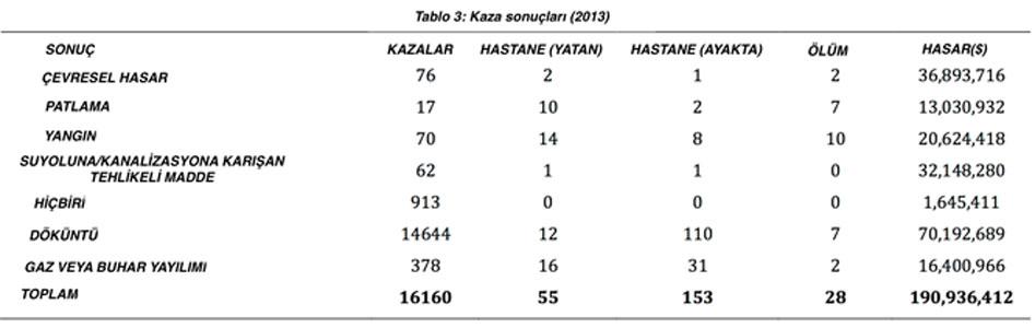 Modlara Göre İstatistik 3